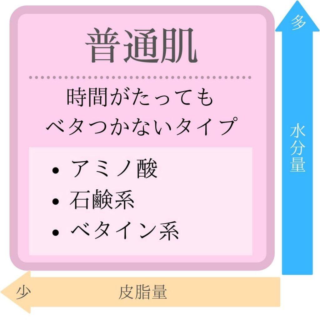 頭皮・肌タイプ【普通肌】