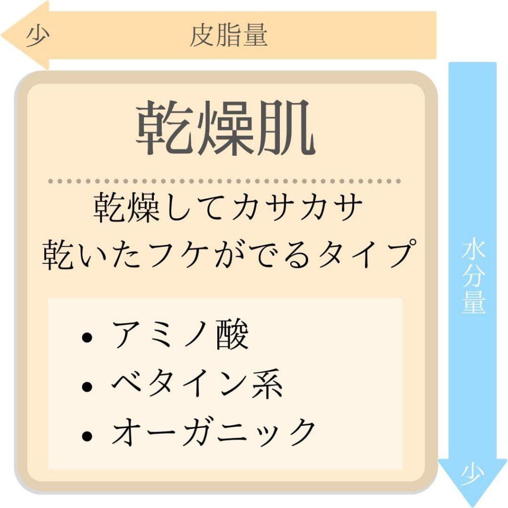 頭皮・肌タイプ【乾燥肌】
