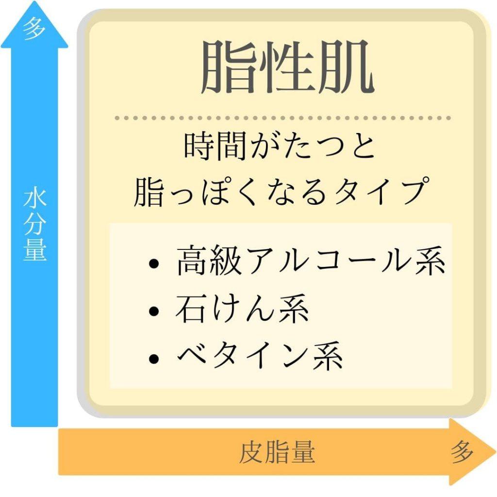 頭皮・肌タイプ【脂性肌】