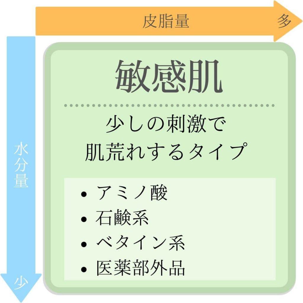 頭皮・肌タイプ【敏感肌】