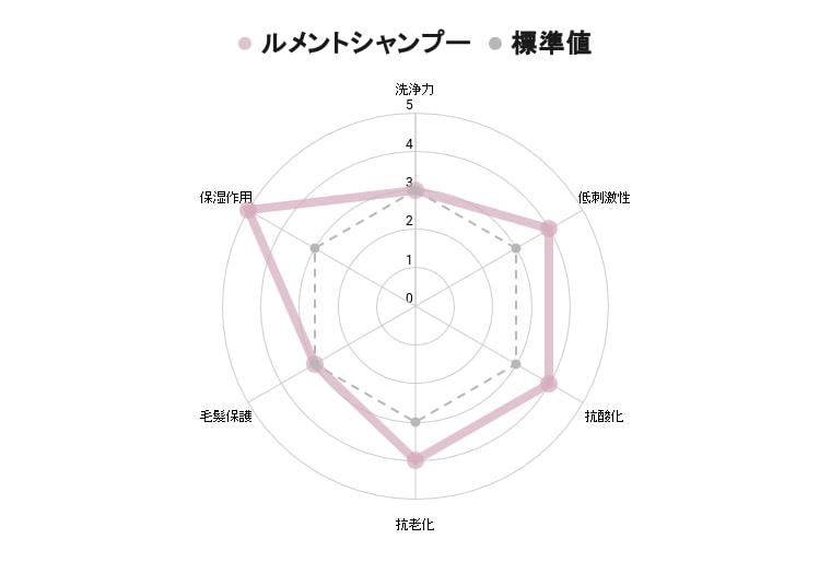 ルメントシャンプー全成分表グラフ