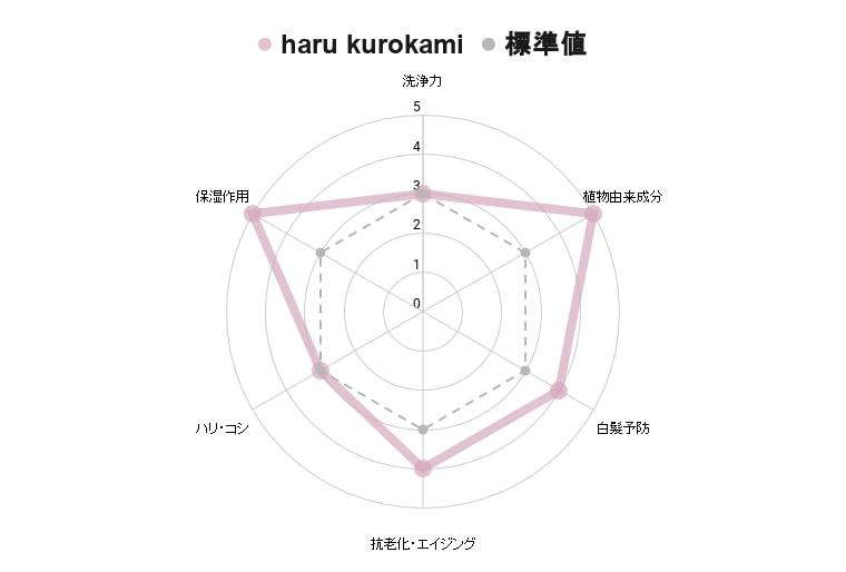 haru kurokami シャンプー全成分表解析グラフ