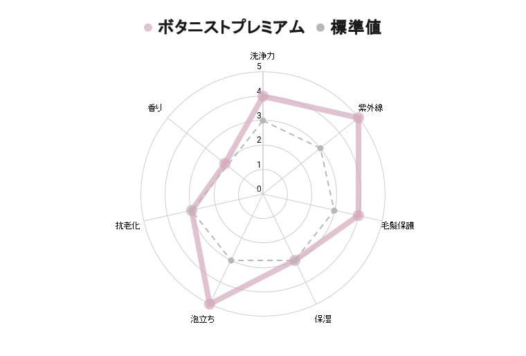 ボタニストプレミアムシャンプー成分解析グラフ【効果】