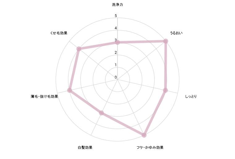 KAMIKAカミカシャンプー成分解析グラフ【効果】