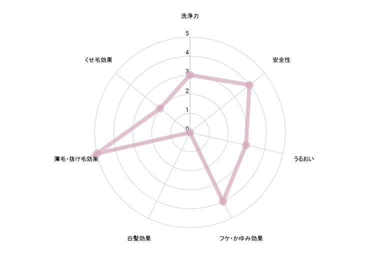 マイナチュレシャンプー成分解析グラフ
