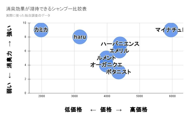hair-smell-graph